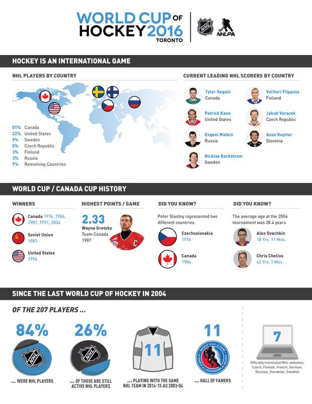 684 world cup of hockey infographic.jpg normal
